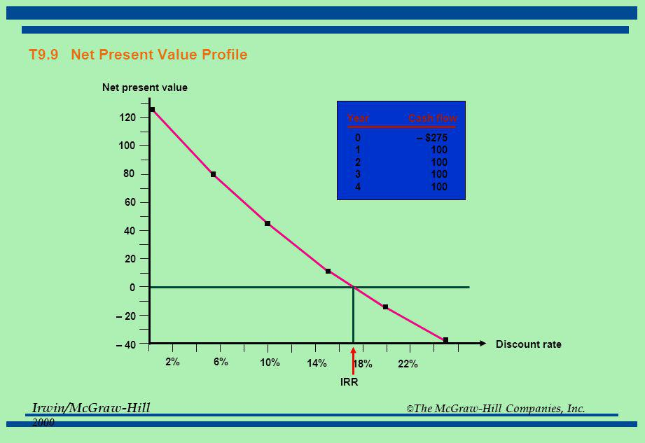 T9.9 Net Present Value Profile