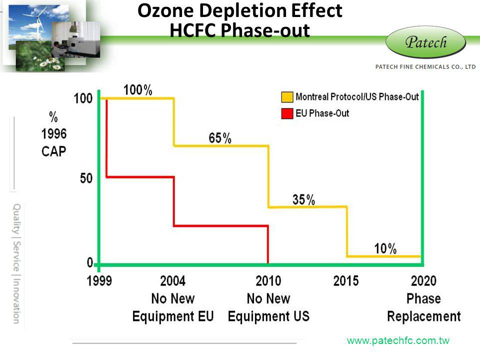 Ozone Depletion Effect HCFC Phase-out