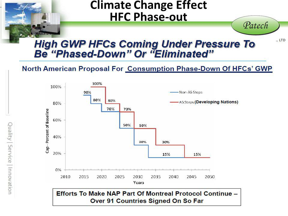 Climate Change Effect HFC Phase-out