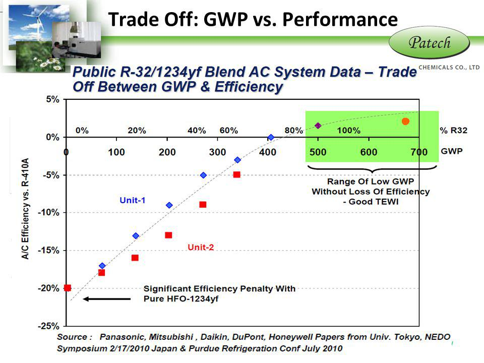 Trade Off: GWP vs. Performance