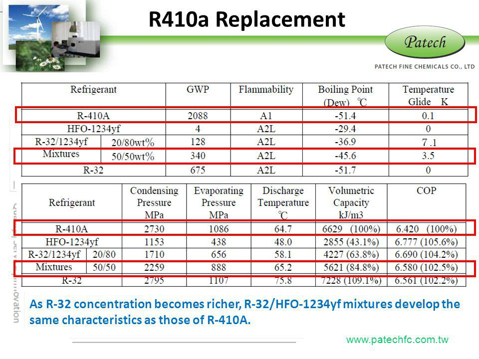 R410a Replacement Patech. As R-32 concentration becomes richer, R-32/HFO-1234yf mixtures develop the same characteristics as those of R-410A.