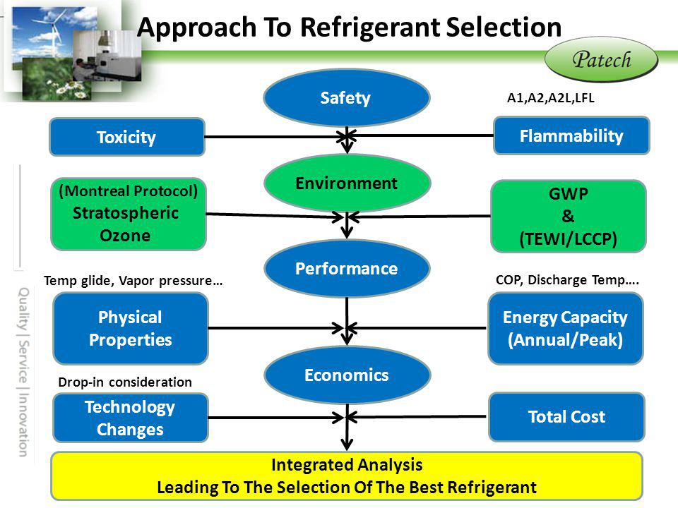 Approach To Refrigerant Selection