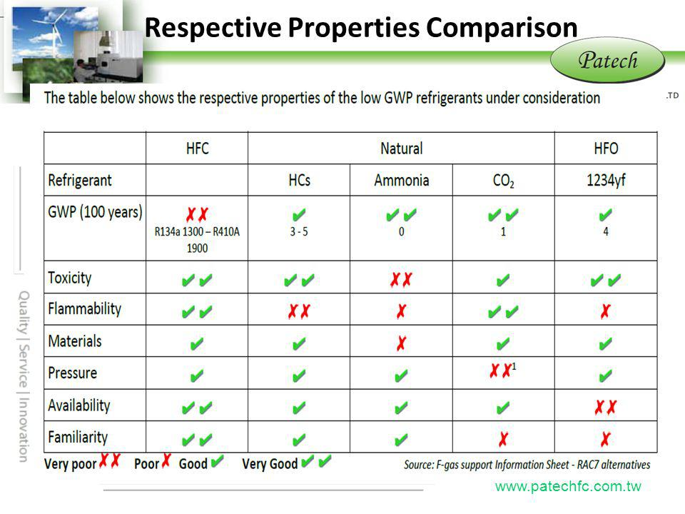 Respective Properties Comparison