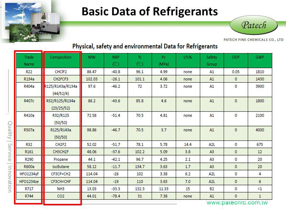 Basic Data of Refrigerants