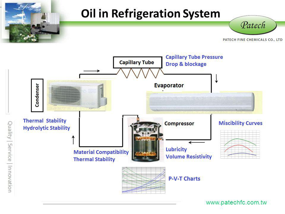 Oil in Refrigeration System