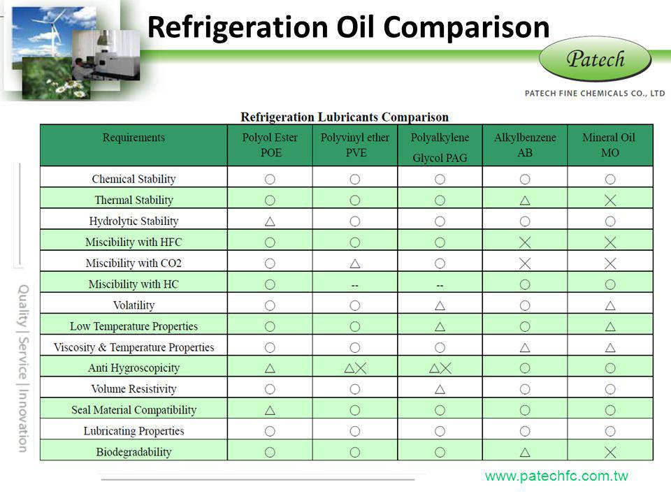 Refrigeration Oil Comparison
