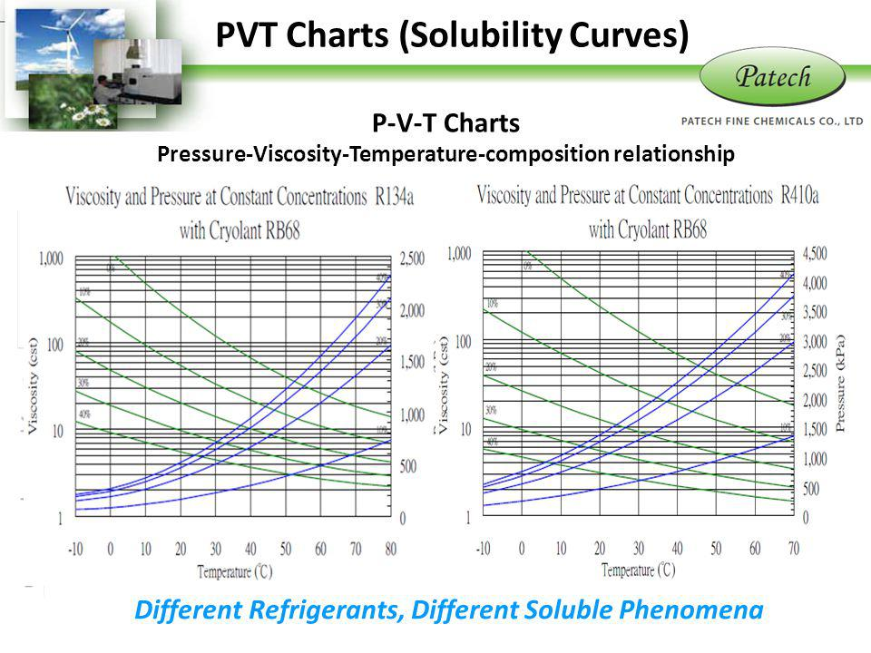 PVT Charts (Solubility Curves)