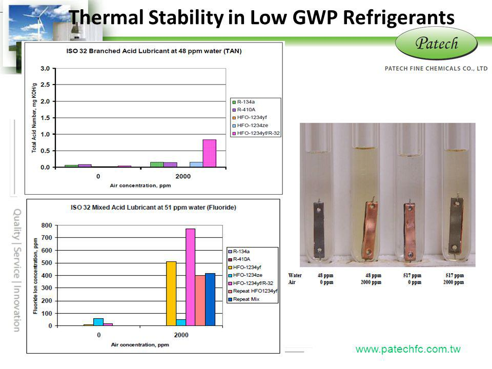 Thermal Stability in Low GWP Refrigerants