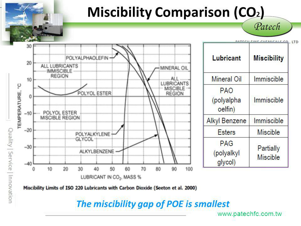 Miscibility Comparison (CO2) The miscibility gap of POE is smallest