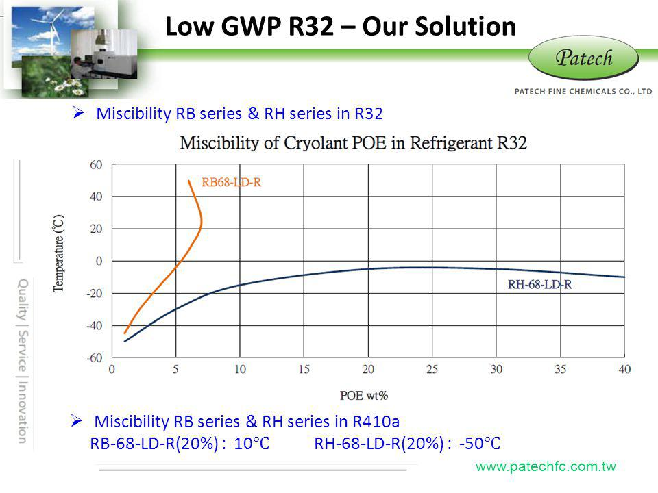 Low GWP R32 – Our Solution Patech