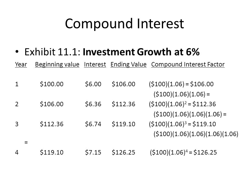 Compound Interest Exhibit 11.1: Investment Growth at 6%