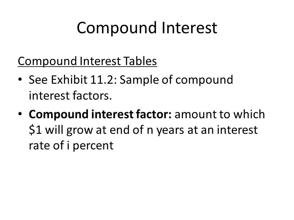 Compound Interest Compound Interest Tables