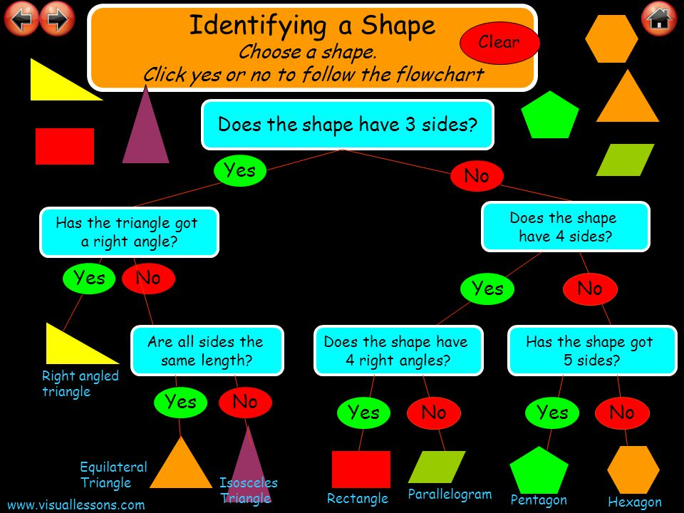 Identifying a Shape Choose a shape