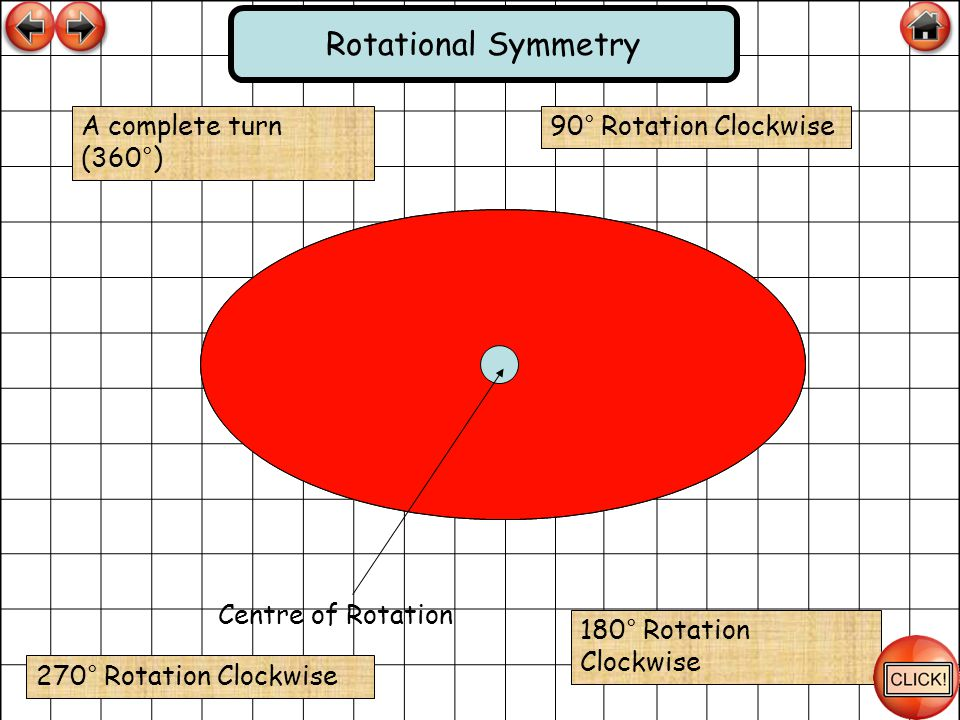 Rotational Symmetry A complete turn (360°) 90° Rotation Clockwise