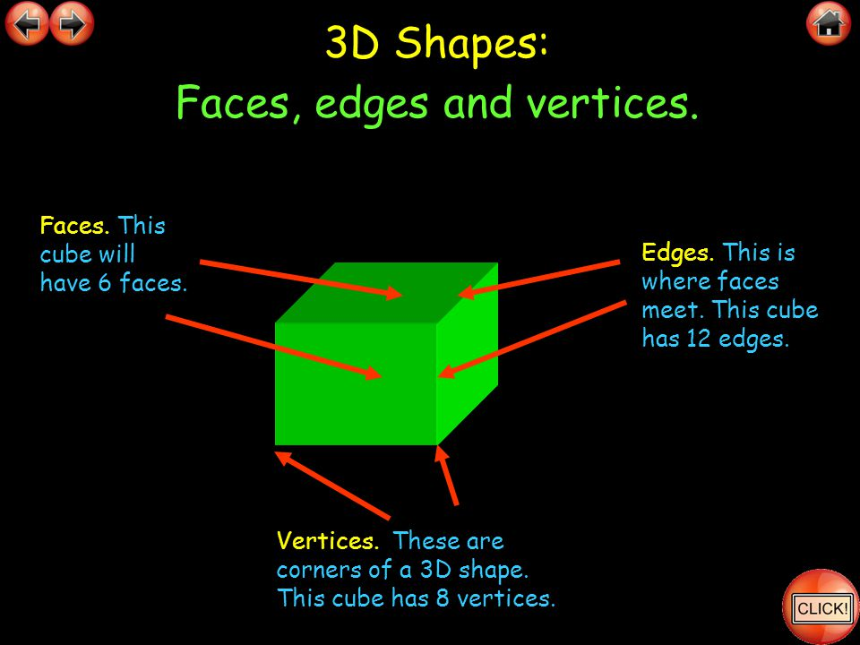 3D Shapes: Faces, edges and vertices.