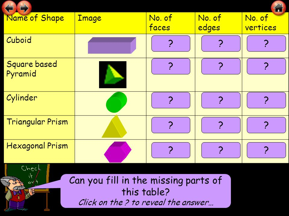 Can you fill in the missing parts of this table