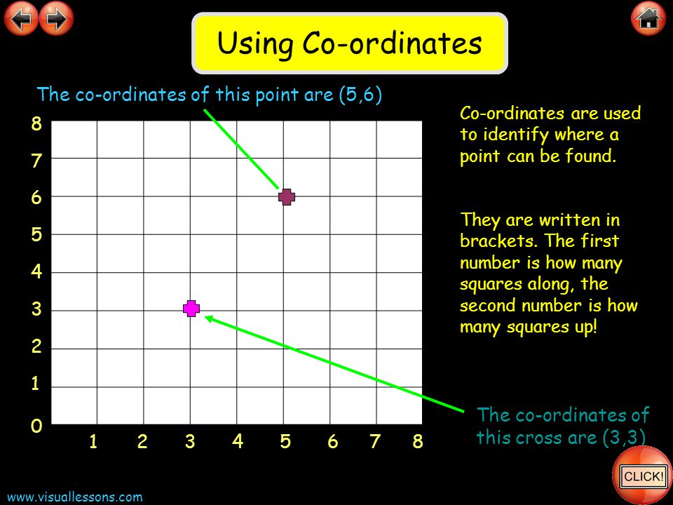 Using Co-ordinates The co-ordinates of this point are (5,6) 8 7 6 5 4