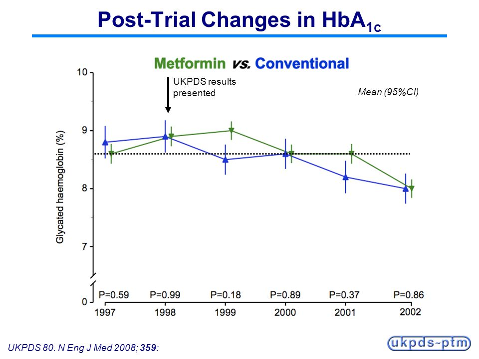 Post-Trial Changes in HbA1c
