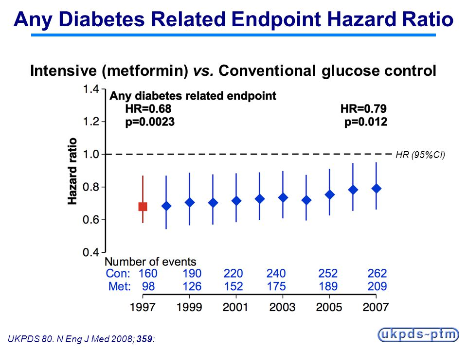 Any Diabetes Related Endpoint Hazard Ratio