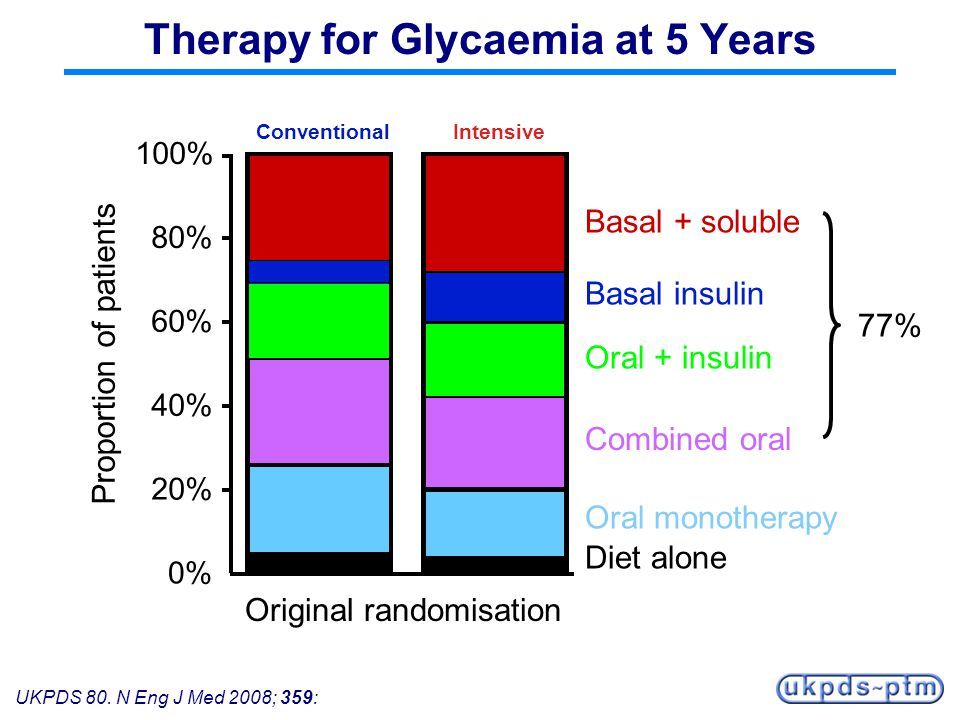 Therapy for Glycaemia at 5 Years