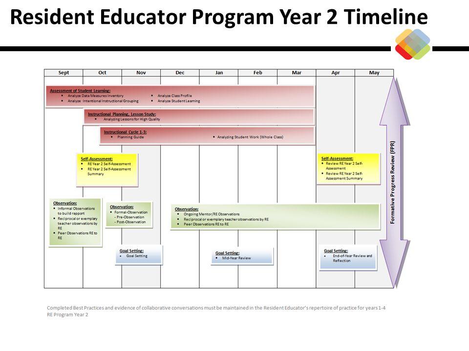 Resident Educator Program Year 2 Timeline