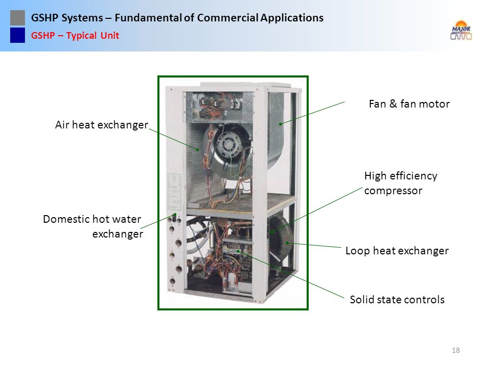 Fan & fan motor Air heat exchanger High efficiency compressor