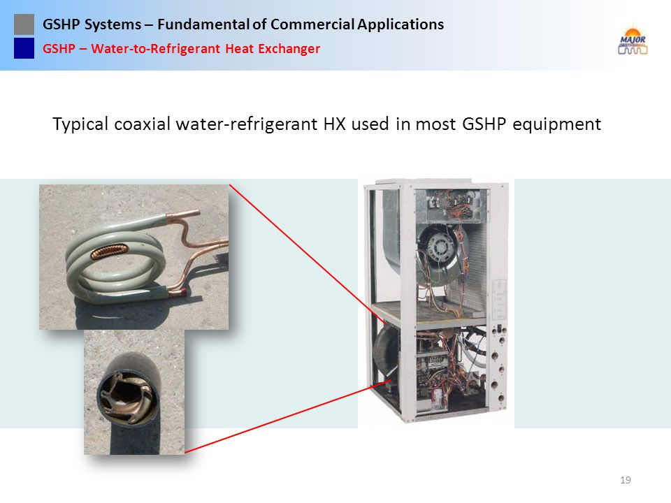 Typical coaxial water-refrigerant HX used in most GSHP equipment