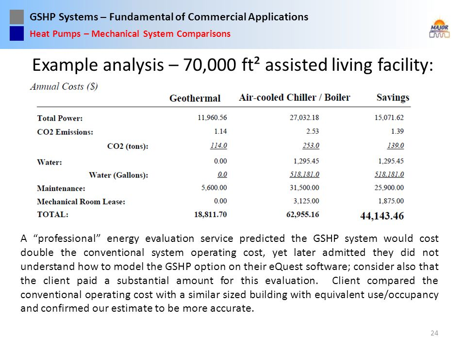 Example analysis – 70,000 ft² assisted living facility: