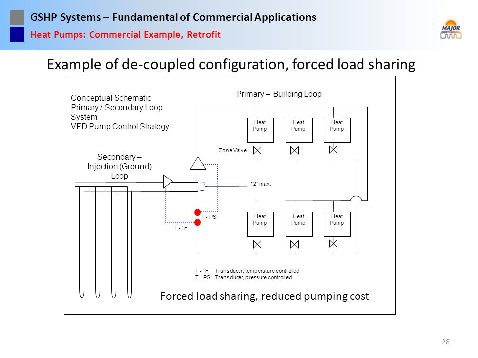 Example of de-coupled configuration, forced load sharing