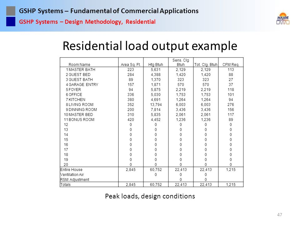 Residential load output example