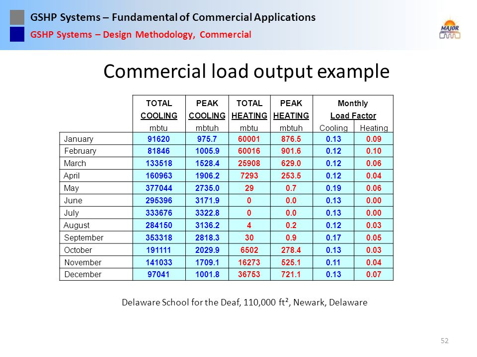 Commercial load output example
