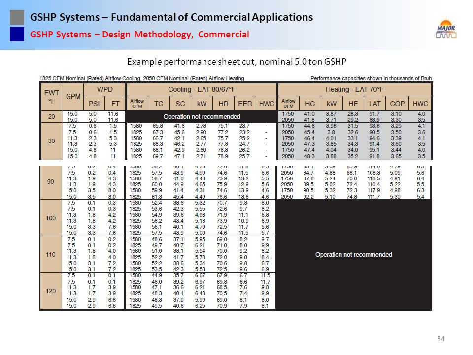 Example performance sheet cut, nominal 5.0 ton GSHP