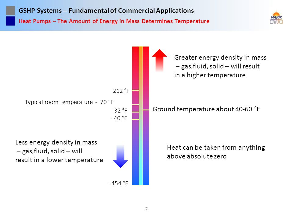 Greater energy density in mass – gas,fluid, solid – will result