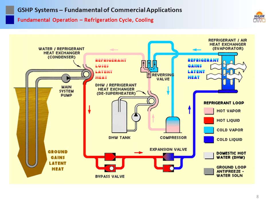 Fundamental Operation – Refrigeration Cycle, Cooling