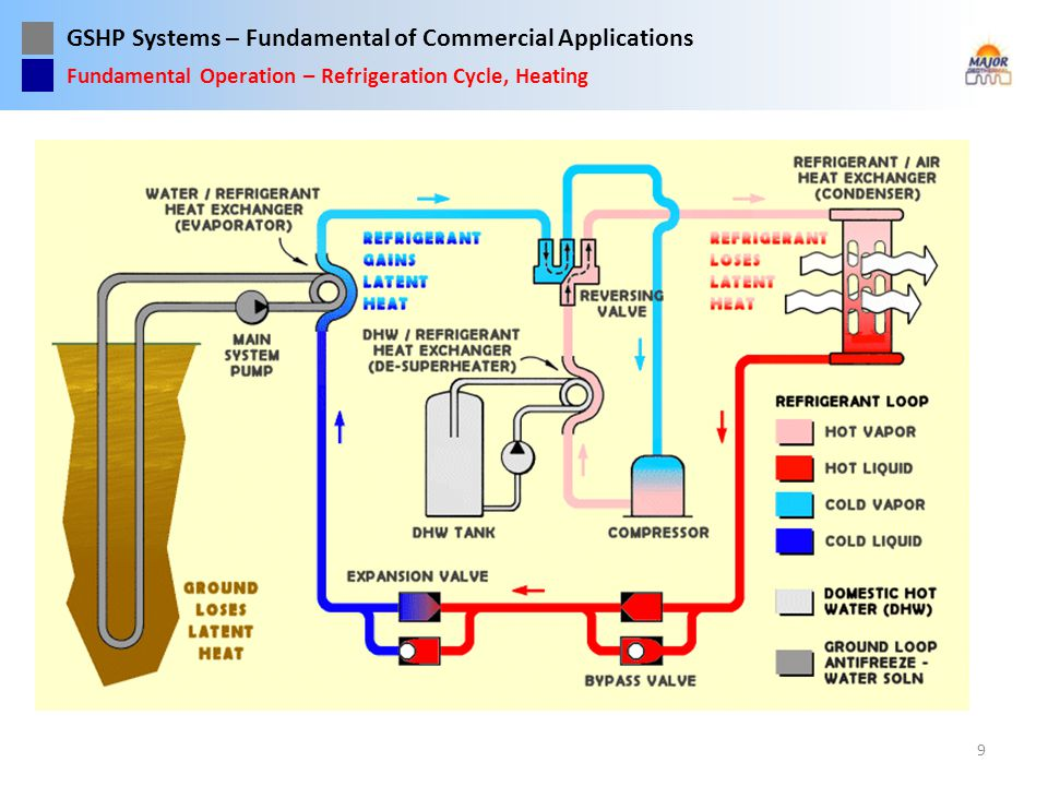 Fundamental Operation – Refrigeration Cycle, Heating