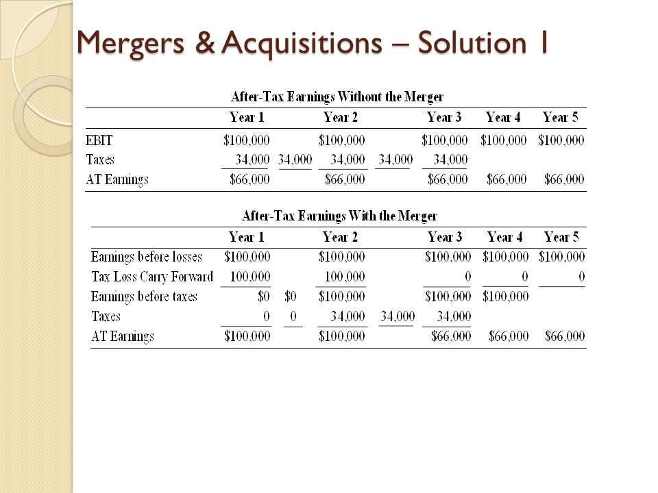 Mergers & Acquisitions – Solution 1