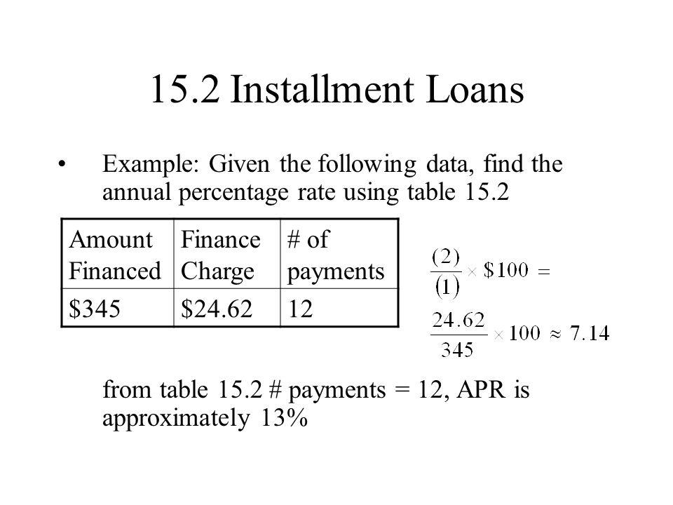 15.2 Installment Loans