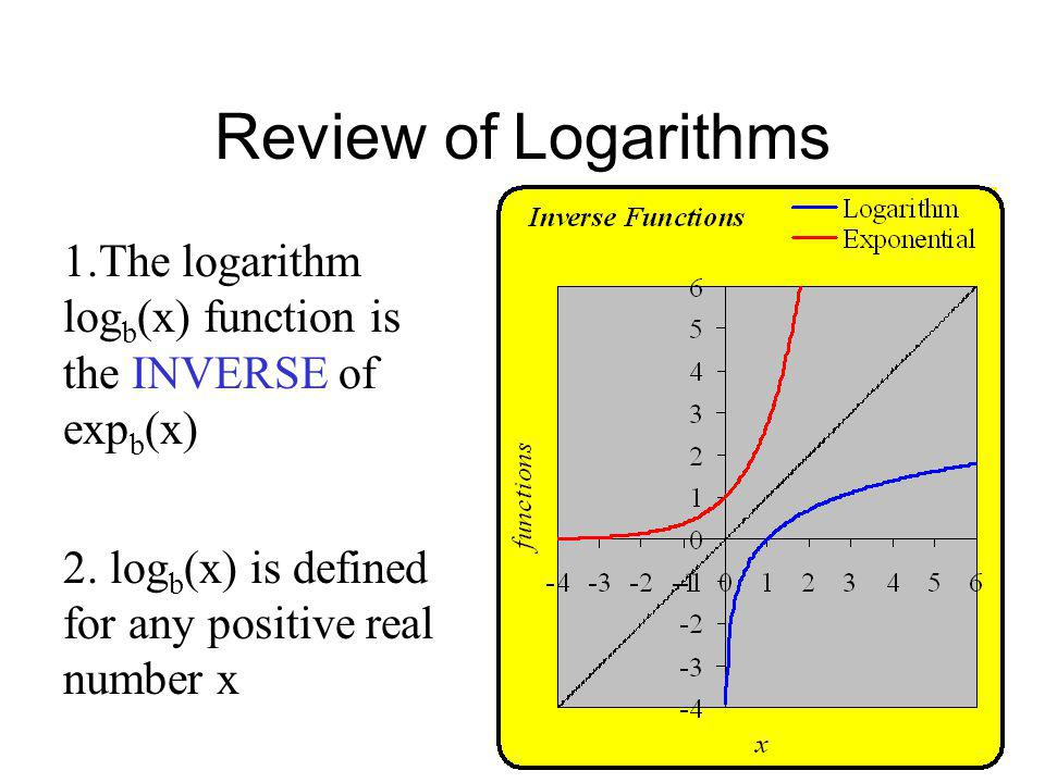 Review of Logarithms 1.The logarithm logb(x) function is the INVERSE of expb(x) 2.
