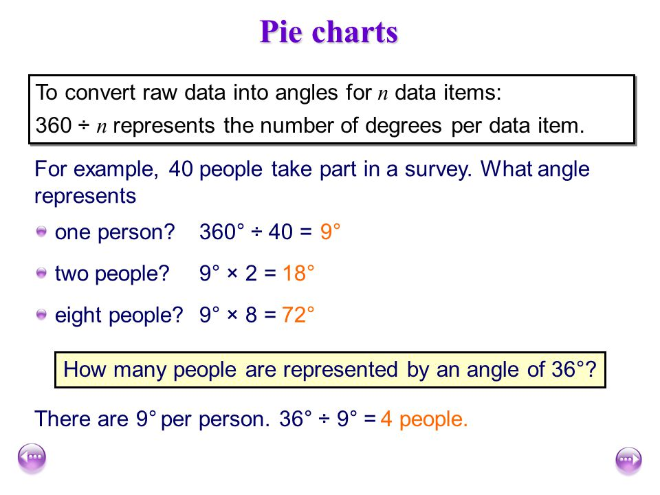 How many people are represented by an angle of 36°