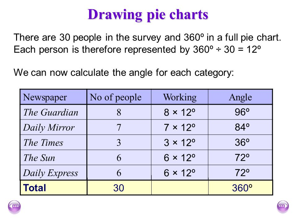 Drawing pie charts There are 30 people in the survey and 360º in a full pie chart. Each person is therefore represented by 360º ÷ 30 = 12º.