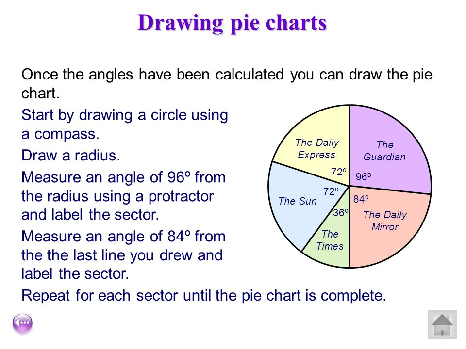 Drawing pie charts Once the angles have been calculated you can draw the pie chart. Start by drawing a circle using a compass.