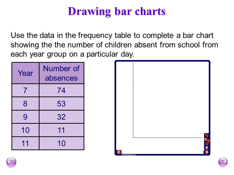 Drawing bar charts