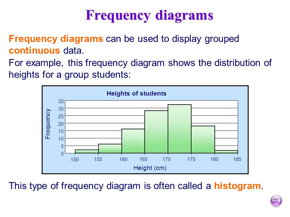 Frequency diagrams Frequency diagrams can be used to display grouped continuous data.