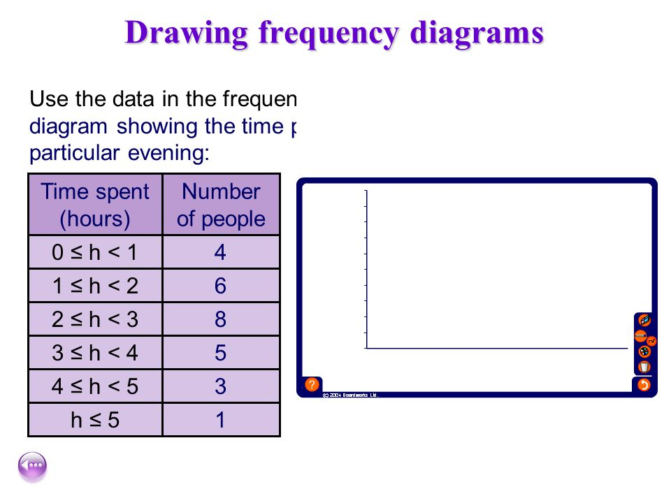 Drawing frequency diagrams