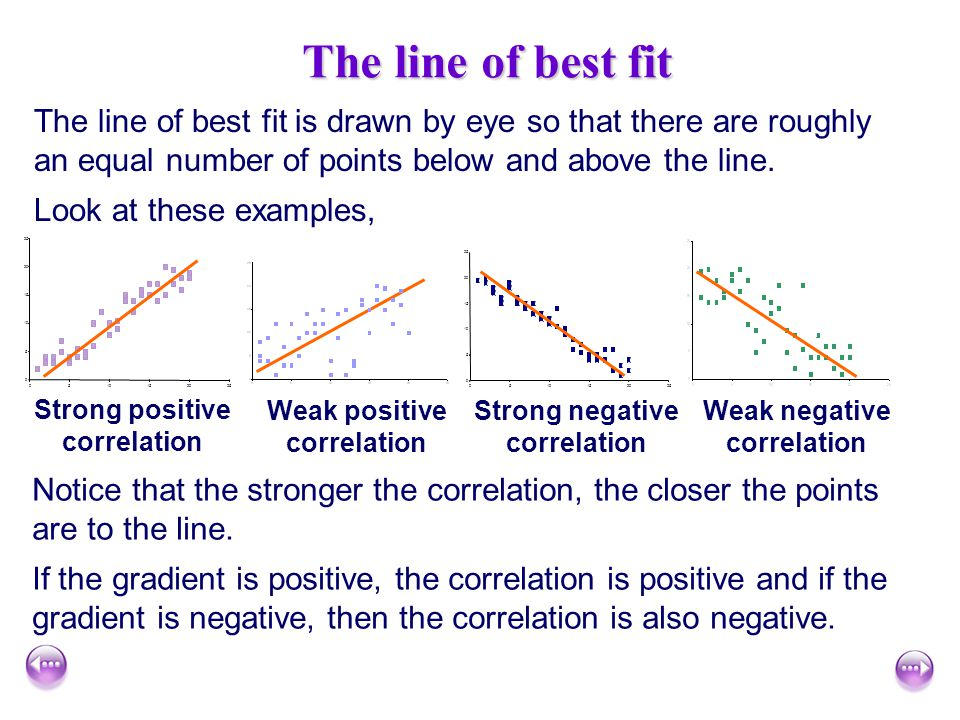 The line of best fit The line of best fit is drawn by eye so that there are roughly an equal number of points below and above the line.