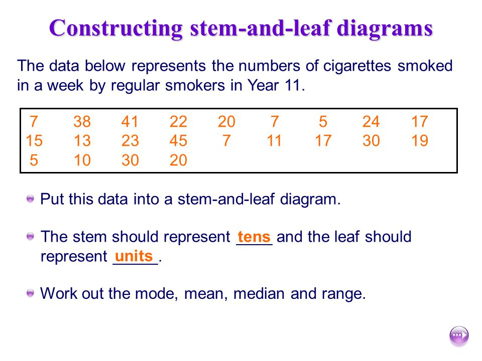 Constructing stem-and-leaf diagrams
