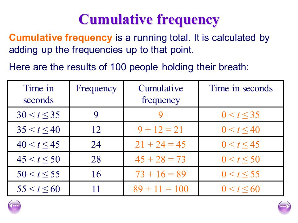 Cumulative frequency Cumulative frequency is a running total. It is calculated by adding up the frequencies up to that point.