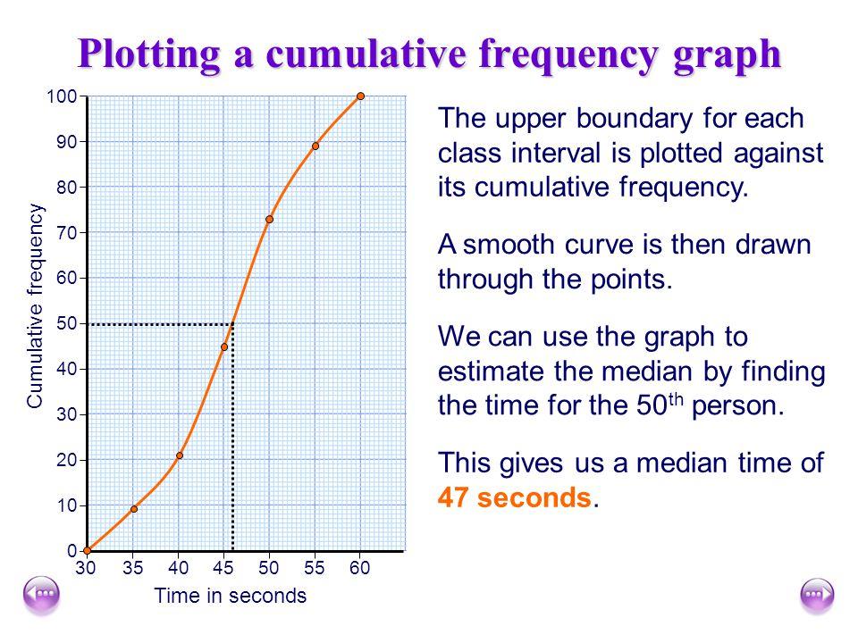 Plotting a cumulative frequency graph