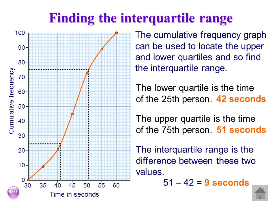 Finding the interquartile range