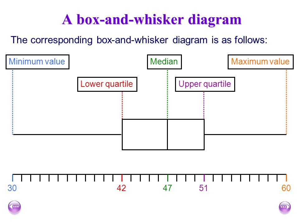 A box-and-whisker diagram